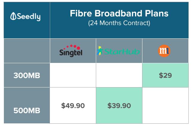 300MB and 500MB fibre broadband plan comparison